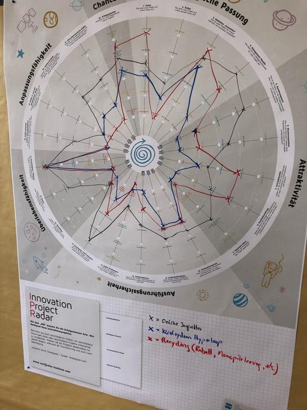 Galerie2_Innovation Project Radar
