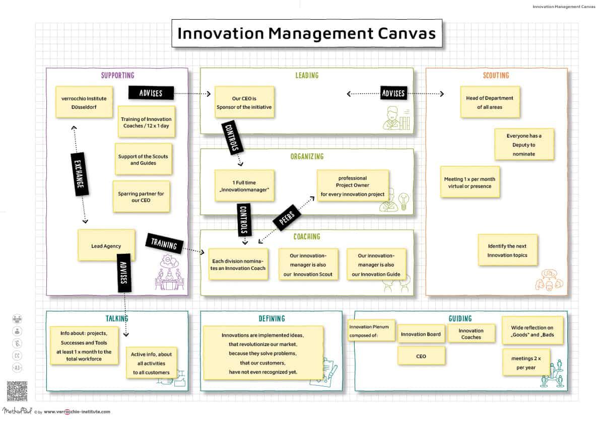 Innovationsmanagement Beispiel